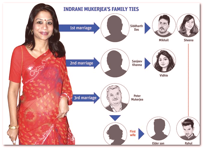 indrani mukerjea family tree photo