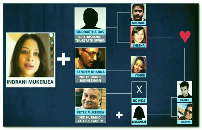 indrani mukerjea family tree