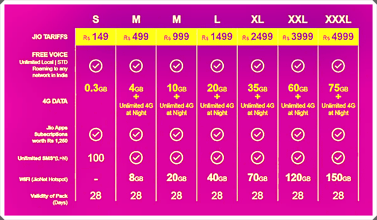 reliance jio 4g data plans (1)