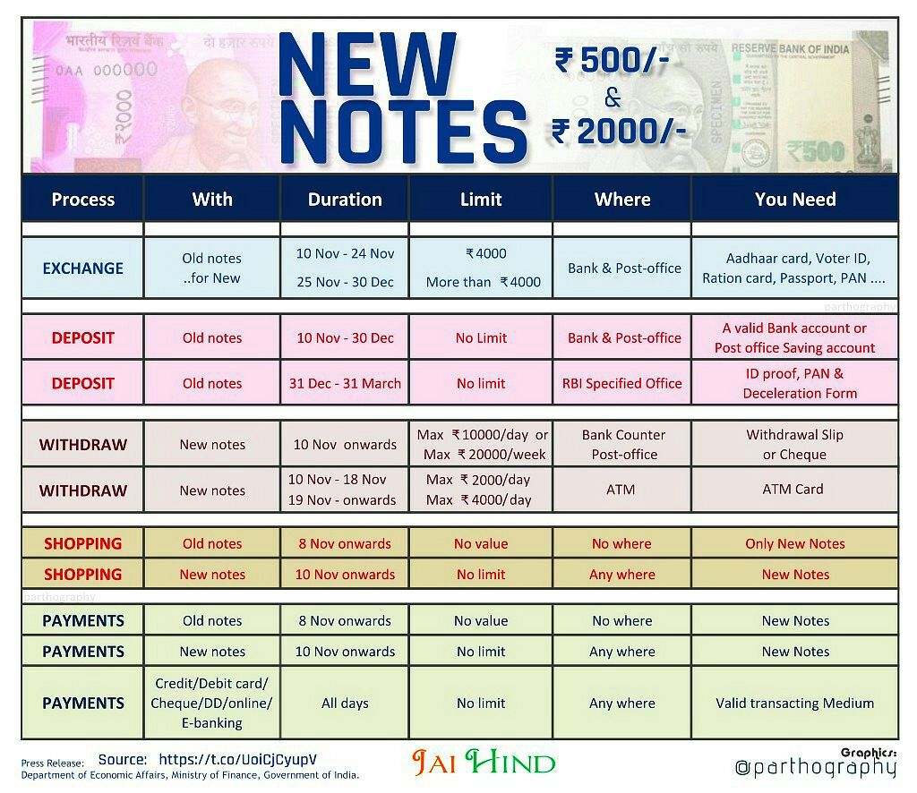 deposit-withdraw-500-and-1000-rs-notes-procedure
